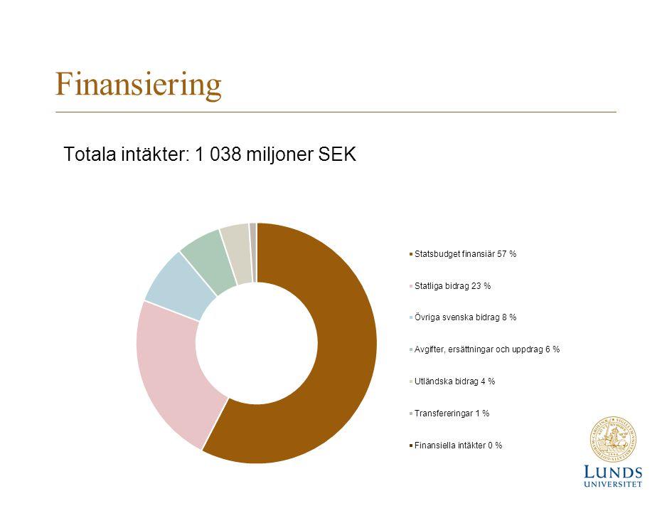 Finansiering Totala intäkter: 1 038 miljoner SEK