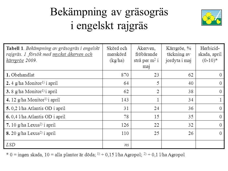 Bekämpning av gräsogräs i engelskt rajgräs Tabell 1.