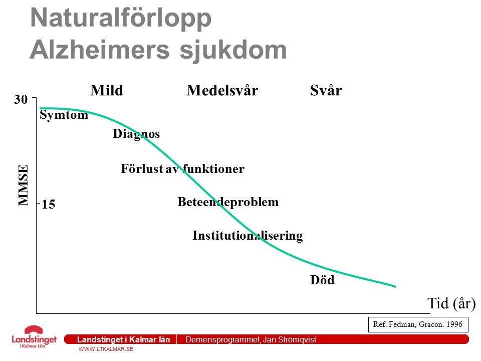 WWW.LTKALMAR.SE Landstinget i Kalmar län Demensprogrammet, Jan Strömqvist 2004-09-271 Naturalförlopp Alzheimers sjukdom MildMedelsvår Svår Symtom Diag