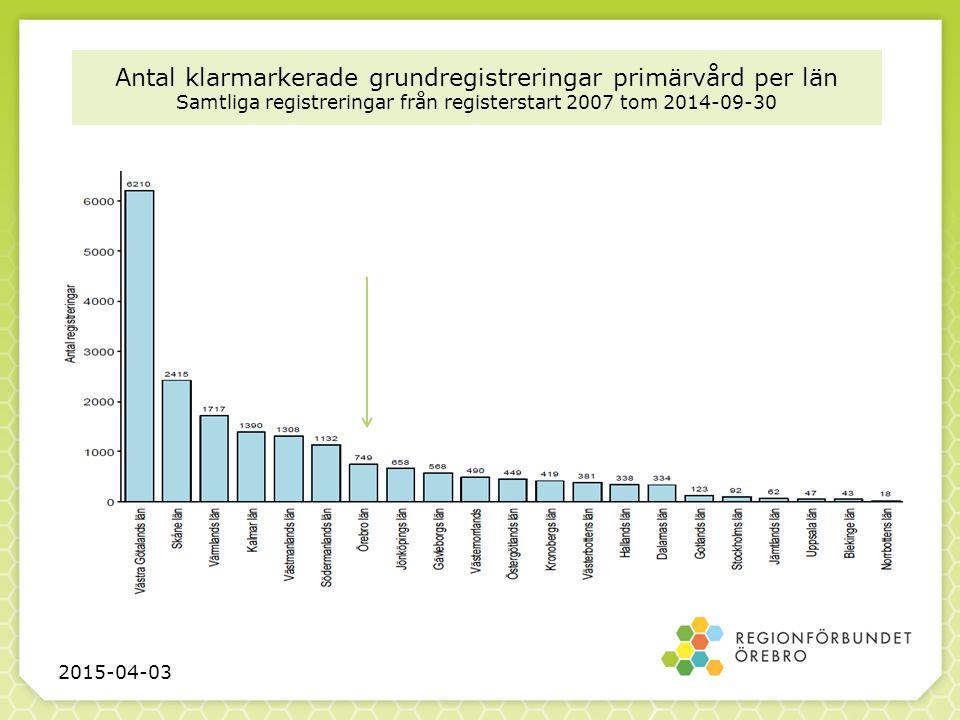 Antal klarmarkerade grundregistreringar primärvård per län Samtliga registreringar från registerstart 2007 tom 2014-09-30 2015-04-03