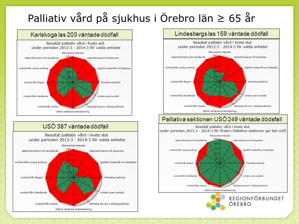 Palliativ vård på sjukhus i Örebro län ≥ 65 år 2015-04-03 Karlskoga las 203 väntade dödfall USÖ 387 väntade dödfall Lindesbergs las 159 väntade dödfall Palliativa sektionen USÖ 249 väntade dödsfall