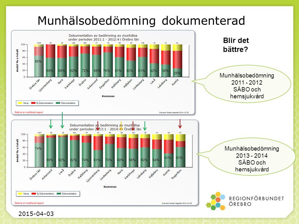 Munhälsobedömning dokumenterad 2015-04-03 Munhälsobedömning 2011 - 2012 SÄBO och hemsjukvård 89%60%54% 41%61% 70%58%56%82%74%51%92% 74% 59%58%76%62%72% 65% 68%61%50%61%42%38% 26% Munhälsobedömning 2013 - 2014 SÄBO och hemsjukvård Blir det bättre?