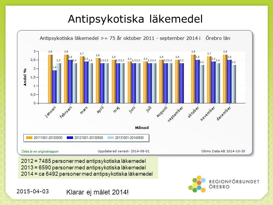 Antipsykotiska läkemedel 2015-04-03 Klarar ej målet 2014.