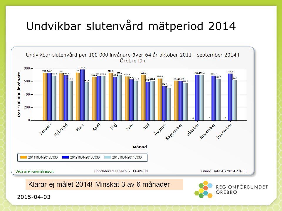 Undvikbar slutenvård mätperiod 2014 2015-04-03 Klarar ej målet 2014! Minskat 3 av 6 månader