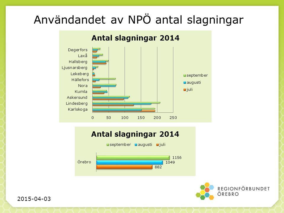 Användandet av NPÖ antal slagningar 2015-04-03