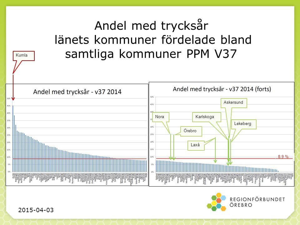Andel med trycksår länets kommuner fördelade bland samtliga kommuner PPM V37 2015-04-03 Kumla NoraKarlskoga Askersund Lekeberg Örebro Laxå 8,9 %