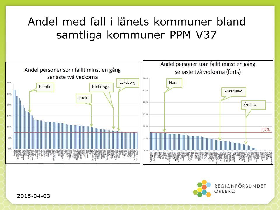 Andel med fall i länets kommuner bland samtliga kommuner PPM V37 2015-04-03 Askersund Nora Lekeberg Karlskoga Laxå Kumla Örebro 7,5%
