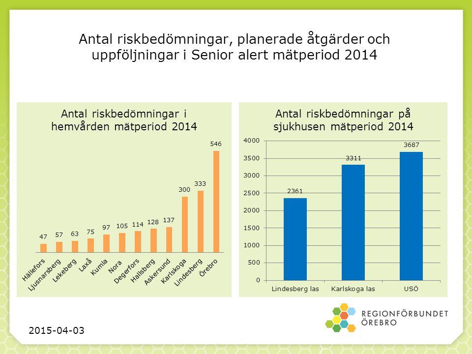 Antal riskbedömningar, planerade åtgärder och uppföljningar i Senior alert mätperiod 2014 2015-04-03