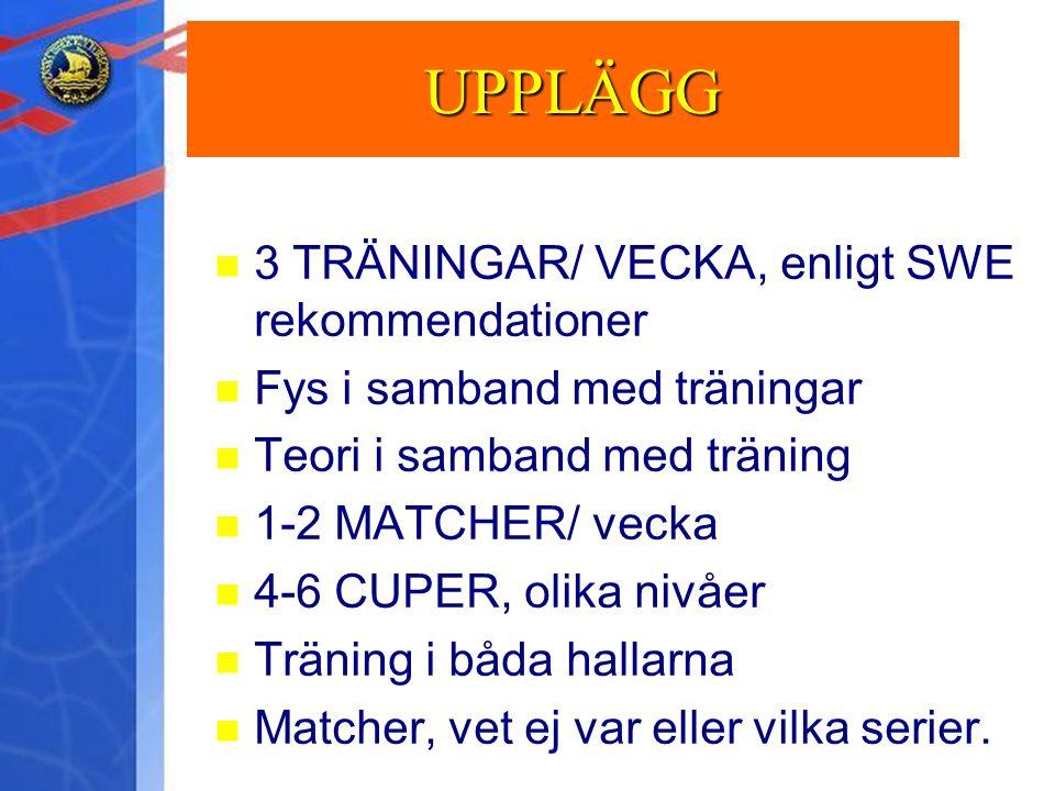 UPPLÄGG 3 TRÄNINGAR/ VECKA, enligt SWE rekommendationer Fys i samband med träningar Teori i samband med träning 1-2 MATCHER/ vecka 4-6 CUPER, olika ni