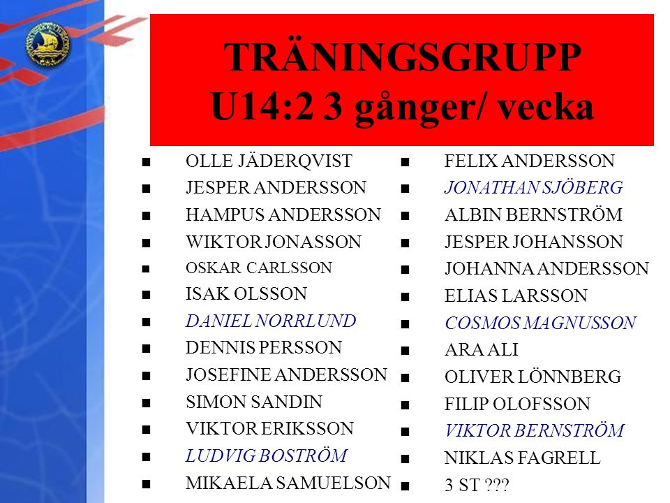 U12:1 1 gång/ vecka OLLE JÄDERQVIST JESPER ANDERSSON HAMPUS ANDERSSON WIKTOR JONASSON OSKAR CARLSSON ISAK OLSSON DANIEL NORRLUND DENNIS PERSSON JOSEFINE ANDERSSON SIMON SANDIN VIKTOR ERIKSSON LUDVIG BOSTRÖM MIKAELA SAMUELSON TRÄNINGSGRUPP U14:2 3 gånger/ vecka FELIX ANDERSSON JONATHAN SJÖBERG ALBIN BERNSTRÖM JESPER JOHANSSON JOHANNA ANDERSSON ELIAS LARSSON COSMOS MAGNUSSON ARA ALI OLIVER LÖNNBERG FILIP OLOFSSON VIKTOR BERNSTRÖM NIKLAS FAGRELL 3 ST