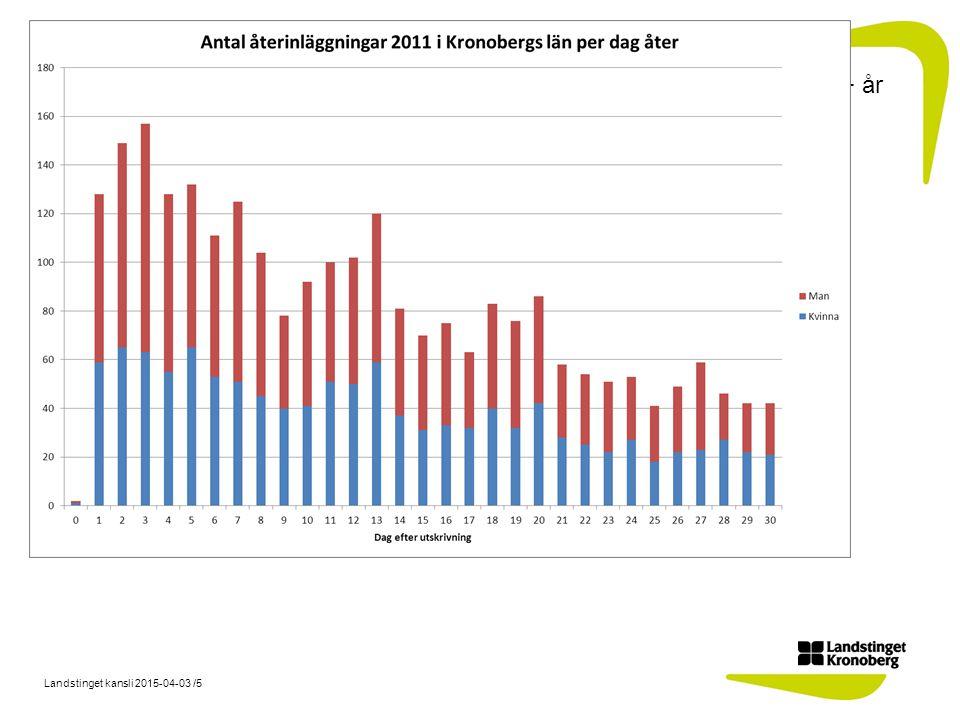 Landstinget kansli 2015-04-03 /5 65+ år