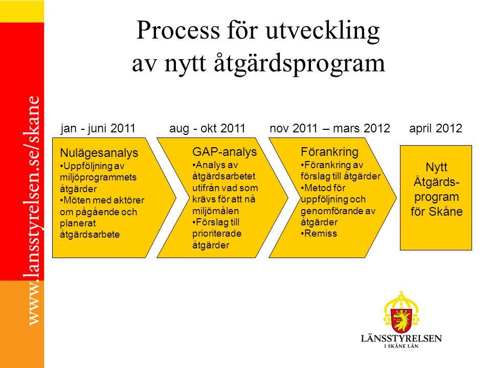 Process för utveckling av nytt åtgärdsprogram Nytt Åtgärds- program för Skåne Nulägesanalys Uppföljning av miljöprogrammets åtgärder Möten med aktörer om pågående och planerat åtgärdsarbete GAP-analys Analys av åtgärdsarbetet utifrån vad som krävs för att nå miljömålen Förslag till prioriterade åtgärder Förankring Förankring av förslag till åtgärder Metod för uppföljning och genomförande av åtgärder Remiss jan - juni 2011aug - okt 2011nov 2011 – mars 2012april 2012