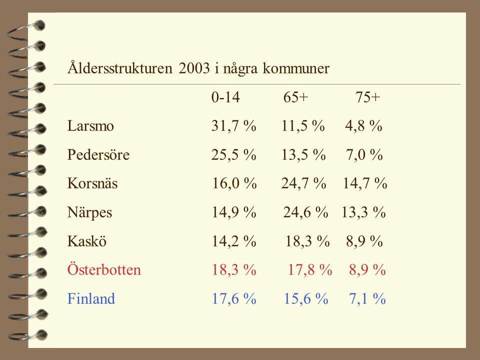 Åldersstrukturen 2003 i några kommuner 0-14 65+75+ Larsmo31,7 % 11,5 % 4,8 % Pedersöre 25,5 % 13,5 % 7,0 % Korsnäs 16,0 % 24,7 % 14,7 % Närpes14,9 % 2