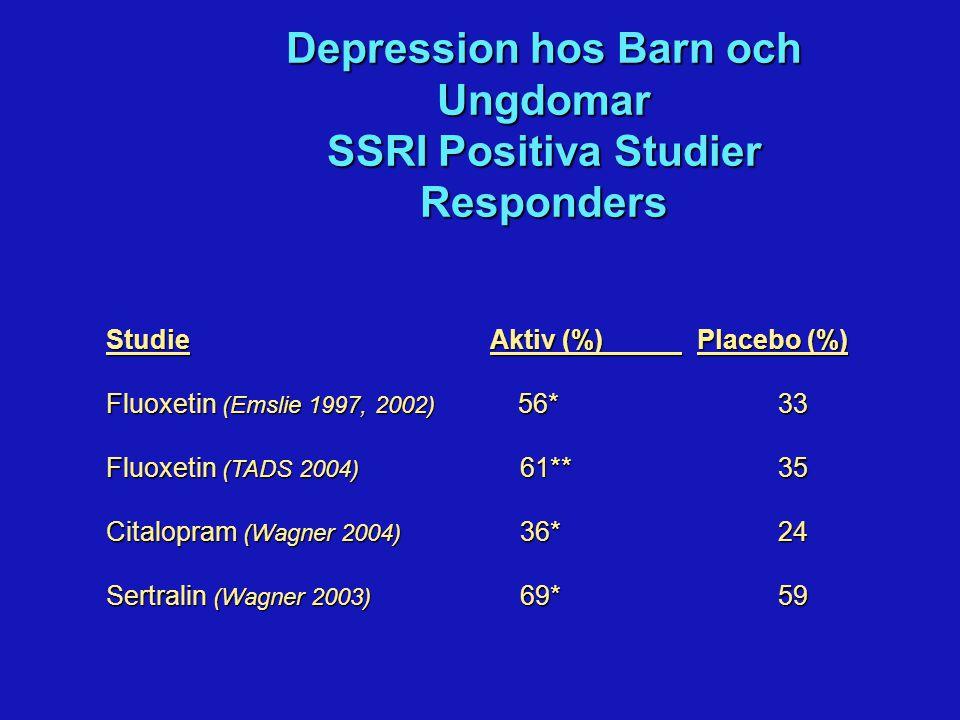 Depression hos Barn och Ungdomar SSRI Negativa Studier Responders StudieAktiv (%)Placebo (%) Citalopram (von Knorring 2004) 60 60 ej fått psykoterapi 45* 19 Paroxetin (Keller 2001) 67 55 completers 81* 65 Paroxetine (Milin) Klomipramin (Sallee 1997) 88° 38