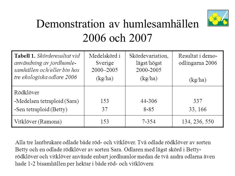 Demonstration av humlesamhällen 2006 och 2007 Tabell 1. Skörderesultat vid användning av jordhumle- samhällen och/eller bin hos tre ekologiska odlare