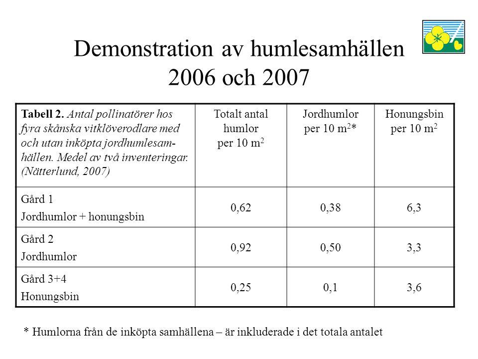 Demonstration av humlesamhällen 2006 och 2007 Tabell 2. Antal pollinatörer hos fyra skånska vitklöverodlare med och utan inköpta jordhumlesam- hällen.