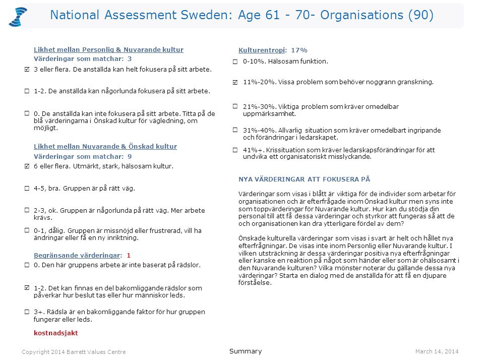 National Assessment Sweden: Age 61 - 70- Organisations (90) ansvar 314(I) kostnadsjakt (L) 311(O) samarbete 295(R) lagarbete 274(R) balans hem/arbete 254(O) humor/ glädje 245(O) erkännande av anställda 232(R) kvalitet 233(O) anställdas hälsa 211(O) ekonomisk stabilitet 211(O) engagemang 215(I) resultatinriktat 213(O) anställdas hälsa 441(O) erkännande av anställda 392(R) engagemang 345(I) humor/ glädje 325(O) ekonomisk stabilitet 311(O) ansvar 304(I) balans hem/arbete 284(O) lagarbete 254(R) gemensam vision 245(O) kvalitet 243(O) positiv attityd 245(I) Values Plot March 14, 2014 Copyright 2014 Barrett Values Centre I = Individuell R = Relationsvärdering Understruket med svart = PV & CC Orange = PV, CC & DC Orange = CC & DC Blå = PV & DC P = Positiv L = Möjligtvis begränsande (vit cirkel) O = Organisationsvärdering S = Samhällsvärdering Värderingar som matchar PV - CC 3 CC - DC 9 PV - DC 4 Kulturentropi: Nuvarande kultur 17% familj 412(R) ärlighet 415(I) tar ansvar 384(R) ansvar 374(I) ekonomisk stabilitet 351(I) humor/ glädje 355(I) rättvisa 315(R) miljömedvetenhet 276(S) positiv attityd 265(I) anpassningsbarhet 224(I) omtanke 222(R) självständighet 224(I) NivåPersonliga värderingar (PV)Nuvarande kulturella värderingar (CC)Önskade kulturella värderingar (DC) 7 6 5 4 3 2 1 IRS (P)=7-4-1 IRS (L)=0-0-0IROS (P)=2-3-6-0 IROS (L)=0-0-1-0IROS (P)=3-2-6-0 IROS (L)=0-0-0-0