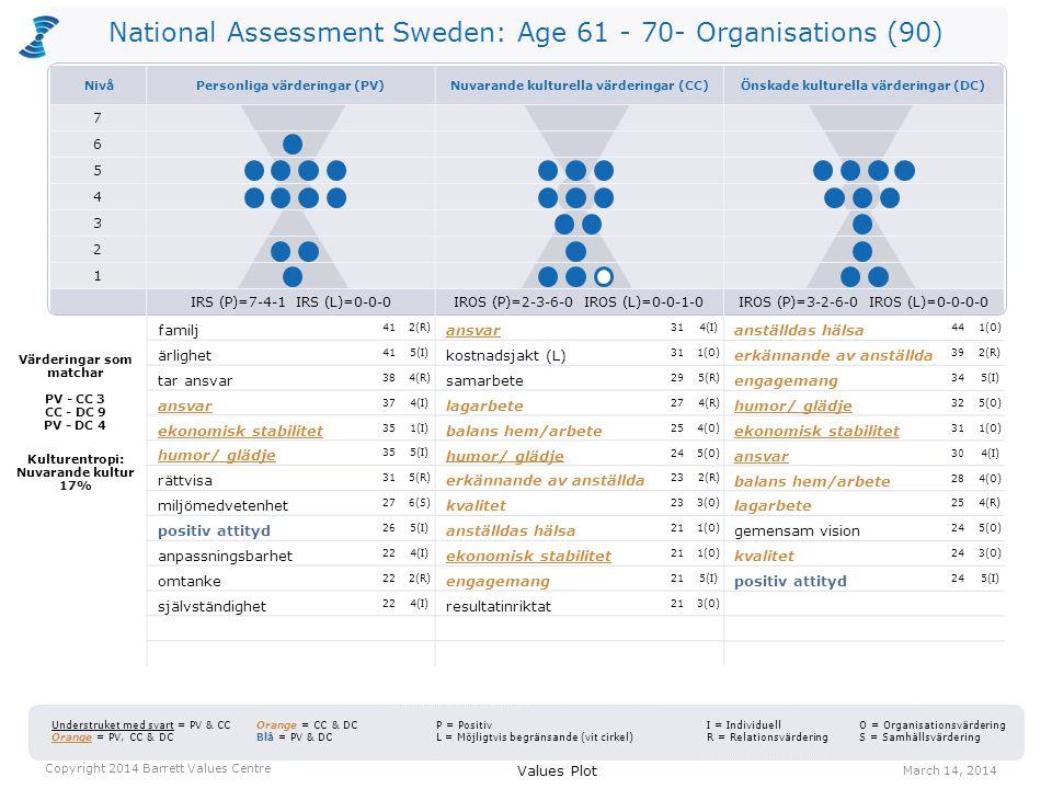 National Assessment Sweden: Age 61 - 70- Organisations (90) CTS = 43-21-36 Kulturentropi = 5% CTS = 30-26-44 Kulturentropi = 17% Personliga värderingar CTS = 41-27-32 Kulturentropi = 1% Values Distribution March 14, 2014 Copyright 2014 Barrett Values Centre Positiva värderingar Värderingar som kan vara begränsande Nuvarande kulturella värderingar Önskade kulturella värderingar C T S 2 1 3 4 5 6 7 C = Gemensamt goda T = Förändring S = Egenintresse