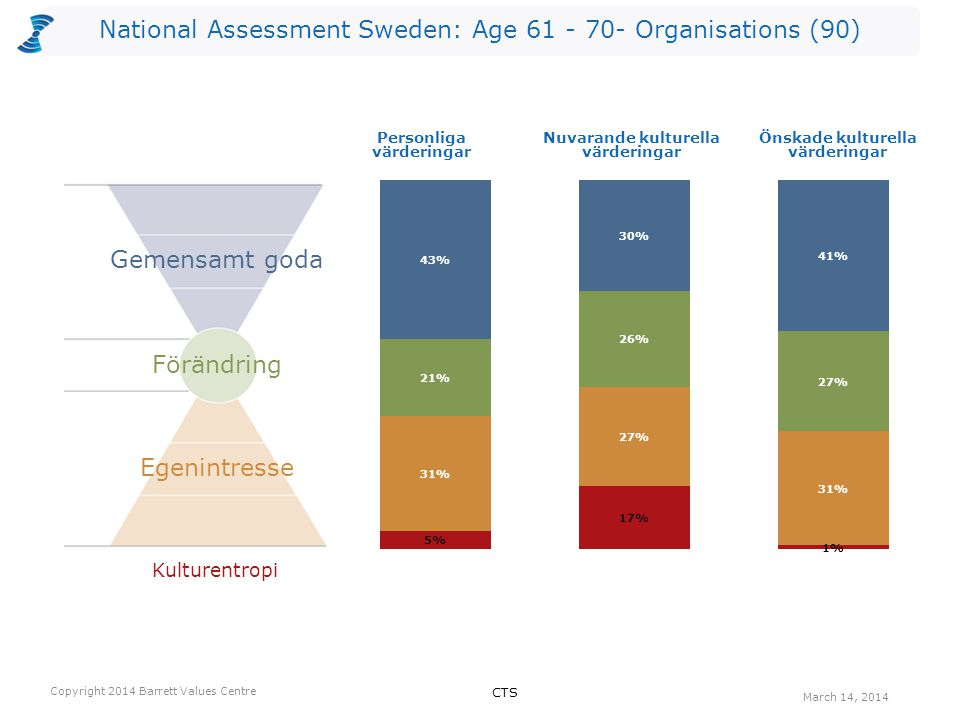 National Assessment Sweden: Age 61 - 70- Organisations (90) Antalet värderingar som kan vara begränsande valda av utvärderarna per nivå för Nuvarande kultur.
