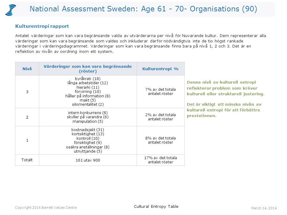 National Assessment Sweden: Age 61 - 70- Organisations (90) Röster: Nuvarande kulturRöster: Önskad kulturHopp anställdas hälsa214423 erkännande av anställda233916 engagemang213413 coaching/ mentorskap51813 anpassningsbarhet102212 gemensamma värderingar122311 öppen kommunikation102111 ekonomisk stabilitet213110 lyhördhet91910 humor/ glädje24328 gemensam vision16248 positiv attityd16248 personlig utveckling8168 tydlighet4128 Ett värderingshopp inträffar när det är fler röster för en värdering gällande Önskad kultur än för en värdering gällande Nuvarande kultur.