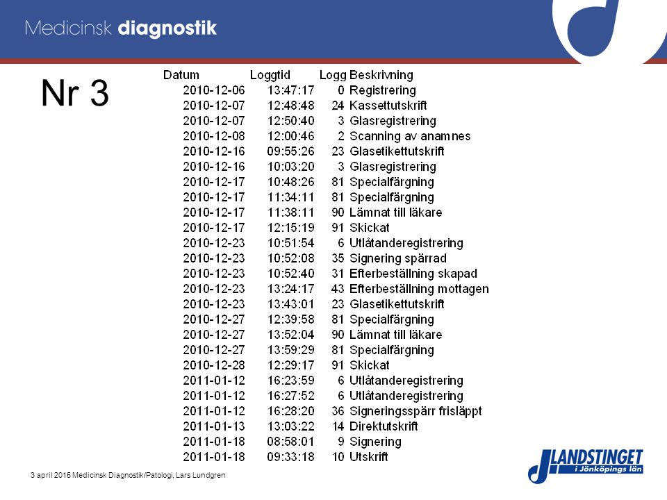 3 april 2015 Medicinsk Diagnostik/Patologi, Lars Lundgren Nr 3