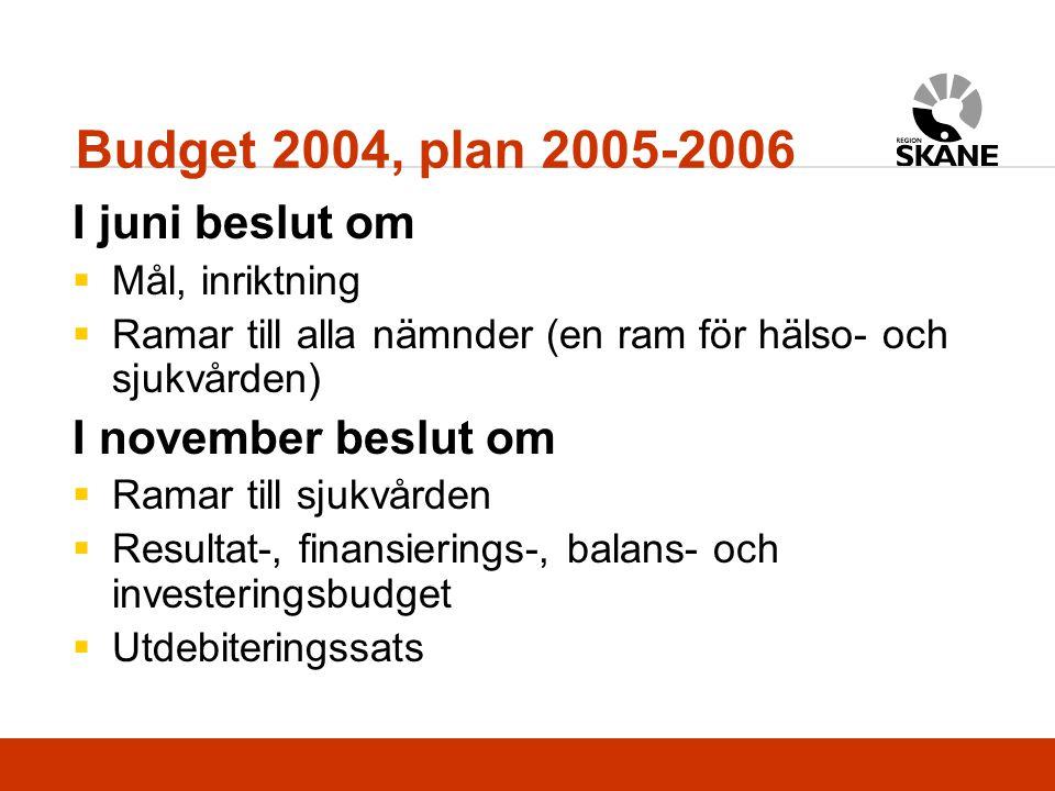 I juni beslut om  Mål, inriktning  Ramar till alla nämnder (en ram för hälso- och sjukvården) I november beslut om  Ramar till sjukvården  Resultat-, finansierings-, balans- och investeringsbudget  Utdebiteringssats Budget 2004, plan 2005-2006
