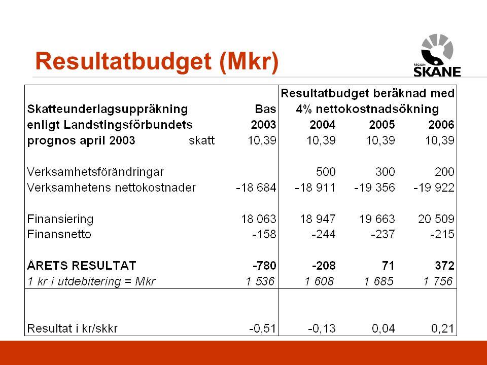 Resultatbudget (Mkr)