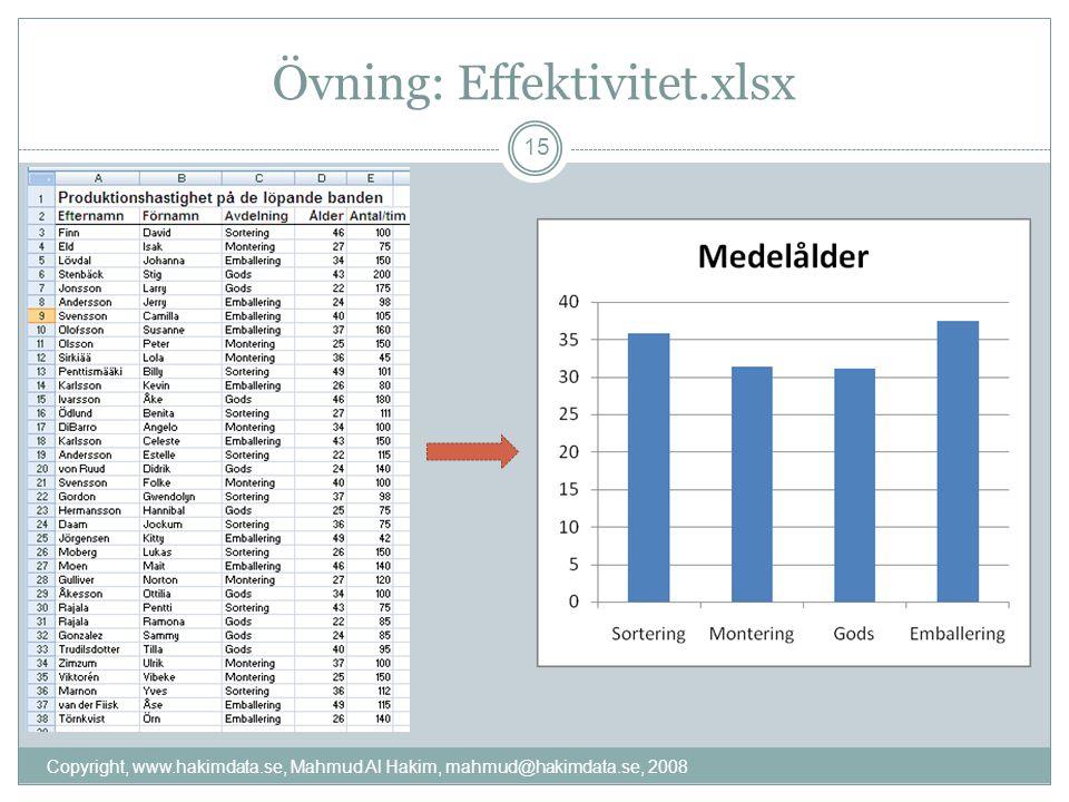 Övning: Effektivitet.xlsx Copyright, www.hakimdata.se, Mahmud Al Hakim, mahmud@hakimdata.se, 2008 15