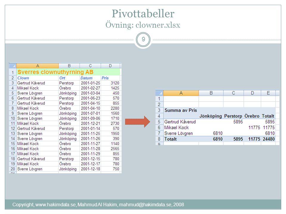 Pivottabeller Övning: clowner.xlsx Copyright, www.hakimdata.se, Mahmud Al Hakim, mahmud@hakimdata.se, 2008 9
