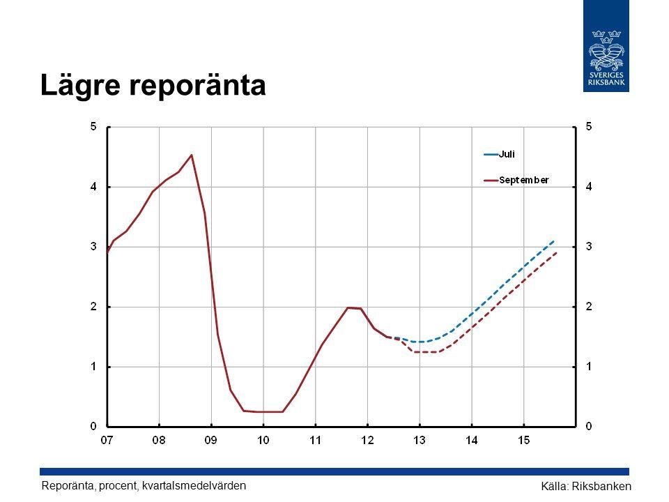 Lägre reporänta Reporänta, procent, kvartalsmedelvärden Källa: Riksbanken
