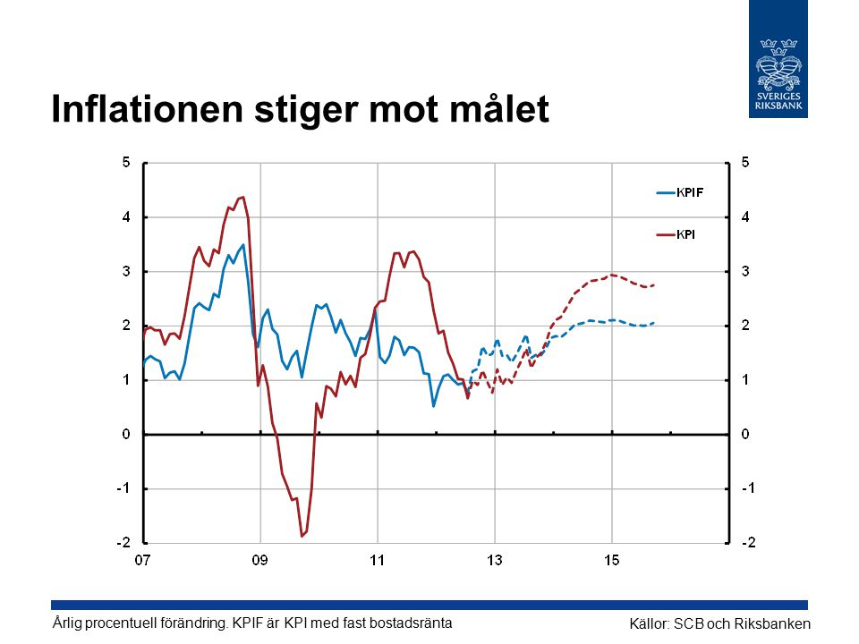 Inflationen stiger mot målet Årlig procentuell förändring.