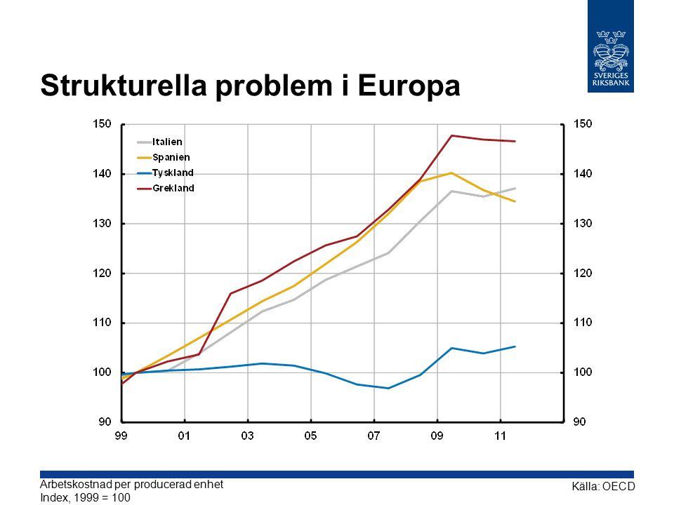 Strukturella problem i Europa Källa: OECD Arbetskostnad per producerad enhet Index, 1999 = 100