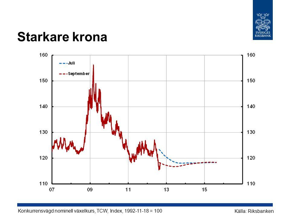 Starkare krona Konkurrensvägd nominell växelkurs, TCW, Index, 1992-11-18 = 100 Källa: Riksbanken