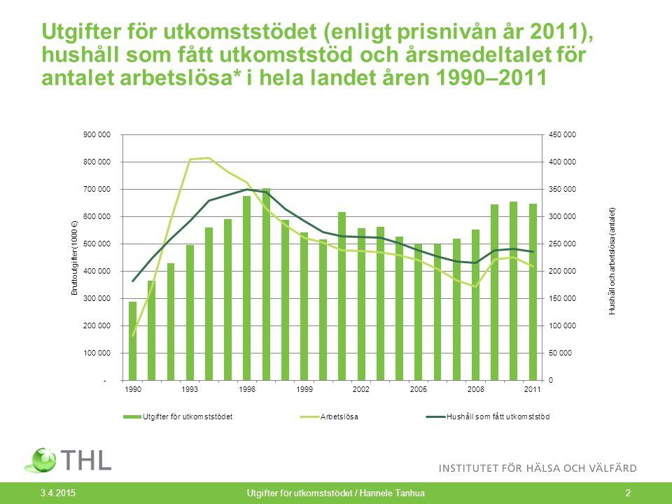 Utgifter för utkomststödet (enligt prisnivån år 2011), hushåll som fått utkomststöd och årsmedeltalet för antalet arbetslösa* i hela landet åren 1990–2011 3.4.2015Utgifter för utkomststödet / Hannele Tanhua2