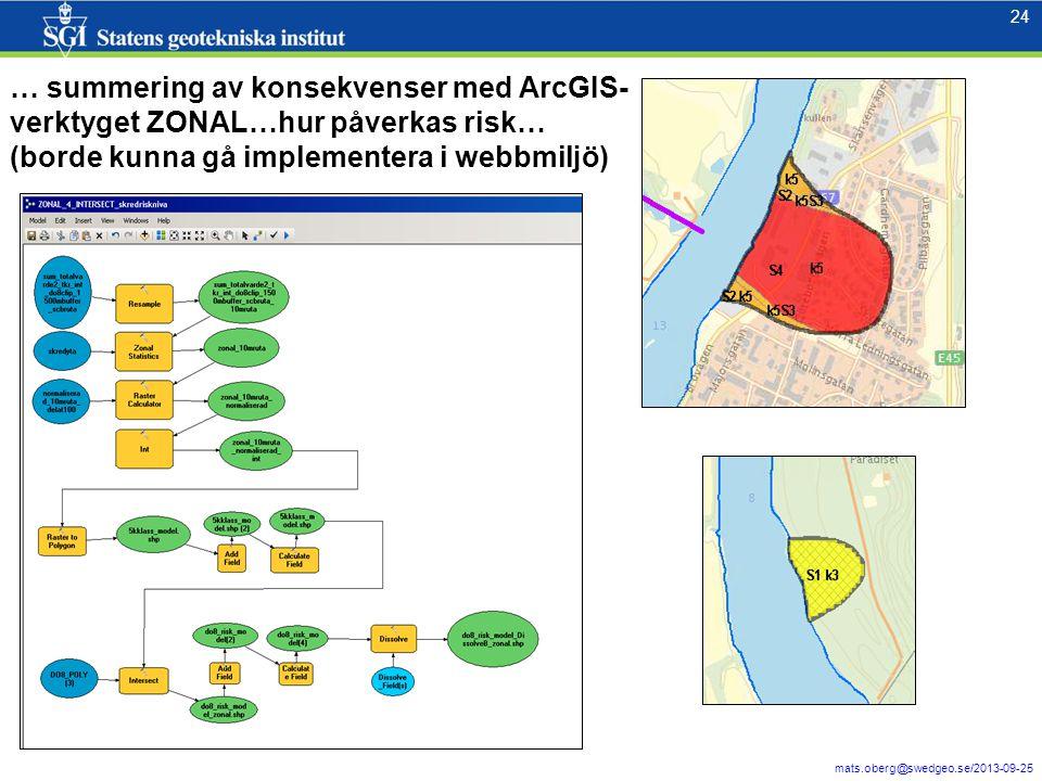 24 mats.oberg@swedgeo.se/2013-09-25 24 … summering av konsekvenser med ArcGIS- verktyget ZONAL…hur påverkas risk… (borde kunna gå implementera i webbm