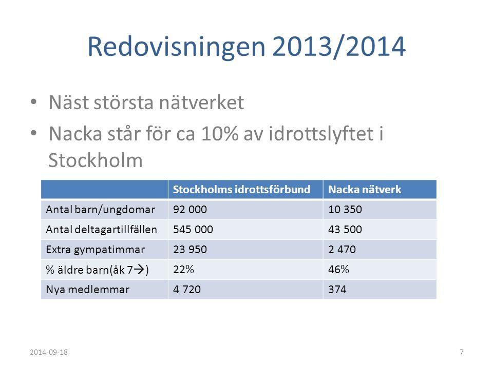 Redovisningen 2013/2014 Näst största nätverket Nacka står för ca 10% av idrottslyftet i Stockholm 2014-09-187 Stockholms idrottsförbundNacka nätverk A