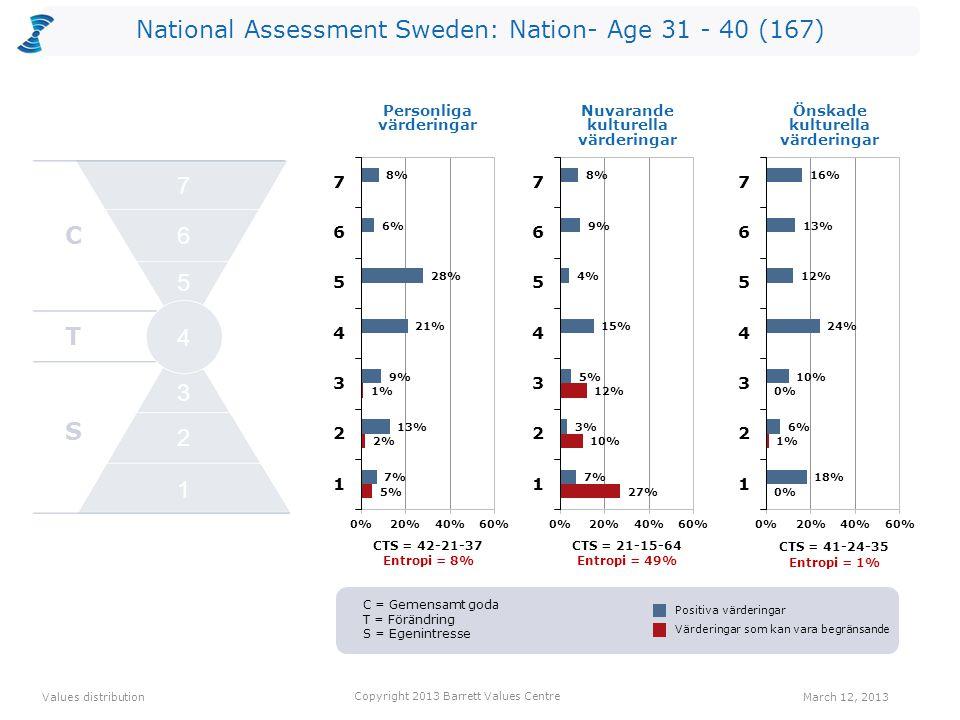 National Assessment Sweden: Nation- Age 31 - 40 (167) CTS = 42-21-37 Entropi = 8% CTS = 21-15-64 Entropi = 49% Personliga värderingar CTS = 41-24-35 Entropi = 1% Values distribution March 12, 2013 Copyright 2013 Barrett Values Centre Positiva värderingar Värderingar som kan vara begränsande Nuvarande kulturella värderingar Önskade kulturella värderingar C T S 2 1 3 4 5 6 7 C = Gemensamt goda T = Förändring S = Egenintresse