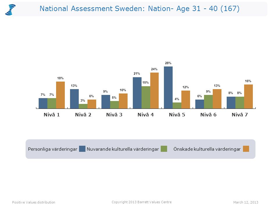 National Assessment Sweden: Nation- Age 31 - 40 (167) Personliga värderingarNuvarande kulturella värderingarÖnskade kulturella värderingar Positive Values distribution Copyright 2013 Barrett Values Centre March 12, 2013