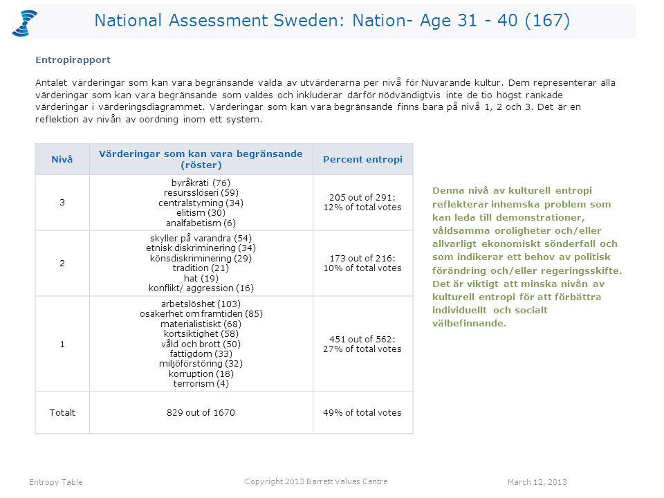National Assessment Sweden: Nation- Age 31 - 40 (167) Antalet värderingar som kan vara begränsande valda av utvärderarna per nivå för Nuvarande kultur.