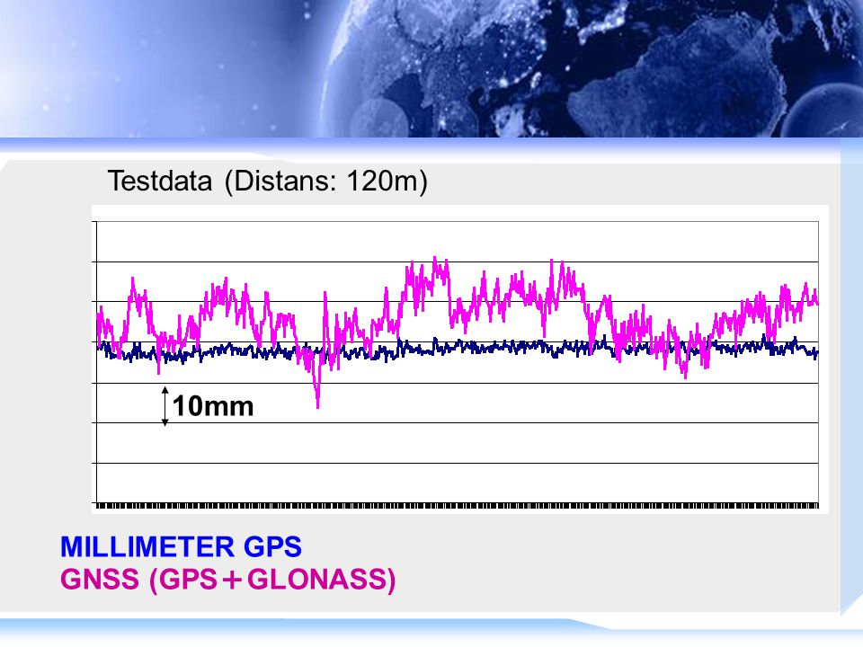 10mm MILLIMETER GPS GNSS (GPS + GLONASS) Testdata (Distans: 120m)