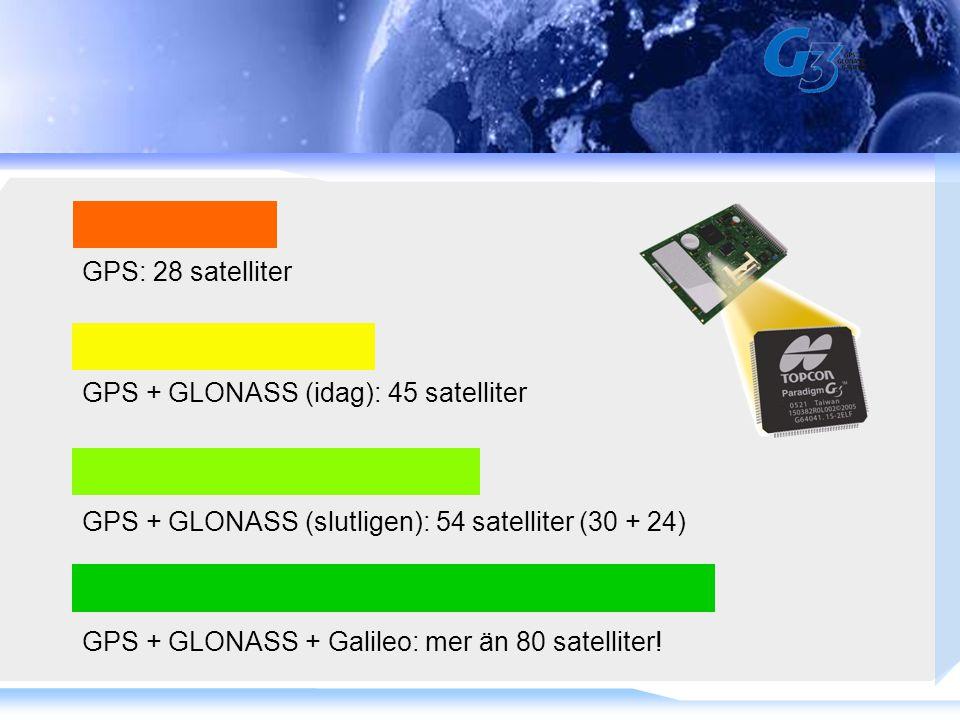 GPS: 28 satelliter GPS + GLONASS (idag): 45 satelliter GPS + GLONASS (slutligen): 54 satelliter (30 + 24) GPS + GLONASS + Galileo: mer än 80 satelliter!