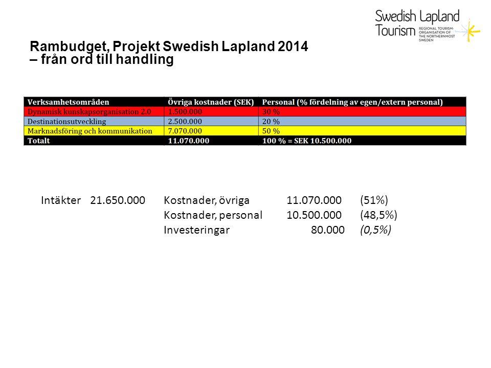 Rambudget, Projekt Swedish Lapland 2014 – från ord till handling Intäkter 21.650.000Kostnader, övriga 11.070.000 (51%) Kostnader, personal10.500.000(48,5%) Investeringar80.000(0,5%)