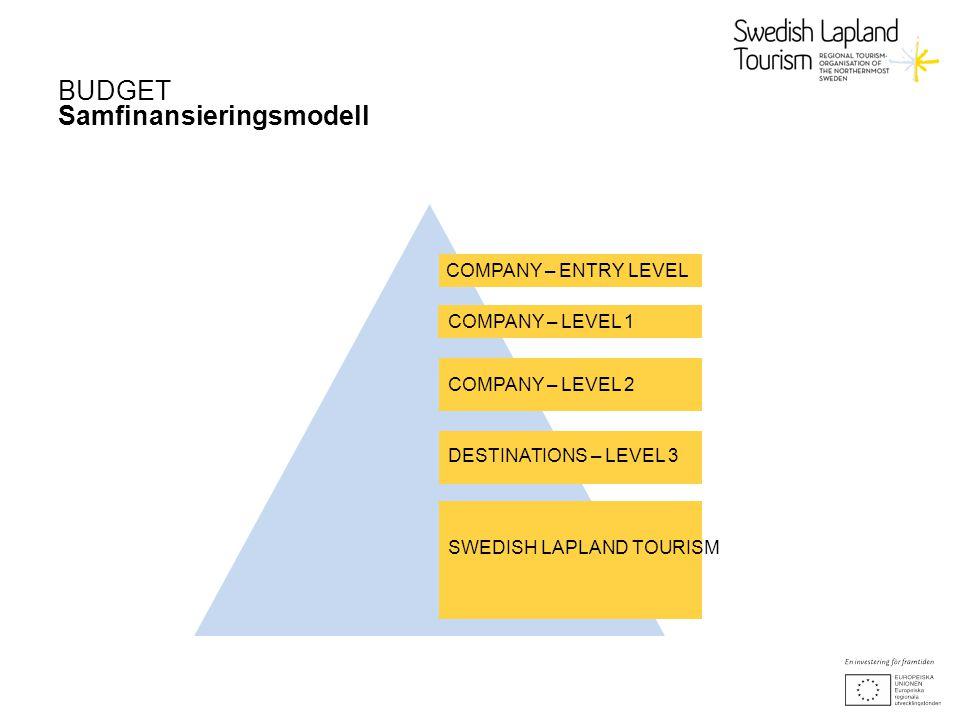 BUDGET Samfinansieringsmodell COMPANY – ENTRY LEVEL COMPANY – LEVEL 1 SWEDISH LAPLAND TOURISM DESTINATIONS – LEVEL 3 COMPANY – LEVEL 2