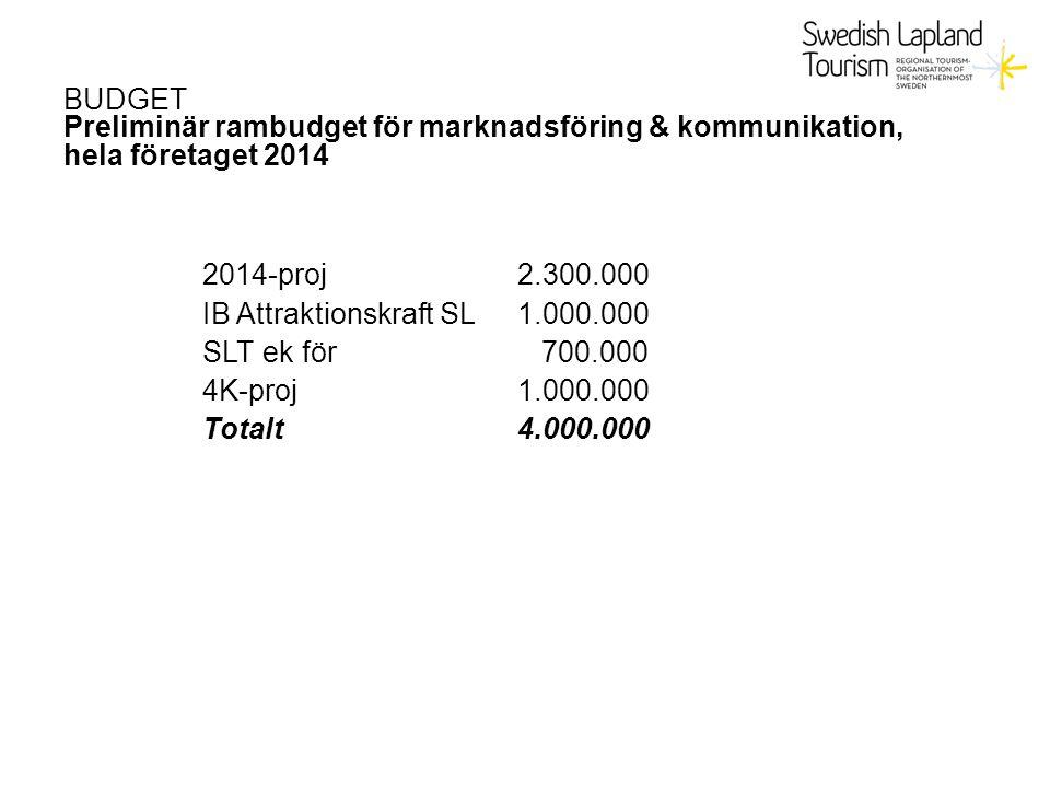 BUDGET Preliminär rambudget för marknadsföring & kommunikation, hela företaget 2014 2014-proj2.300.000 IB Attraktionskraft SL1.000.000 SLT ek för 700.000 4K-proj1.000.000 Totalt4.000.000