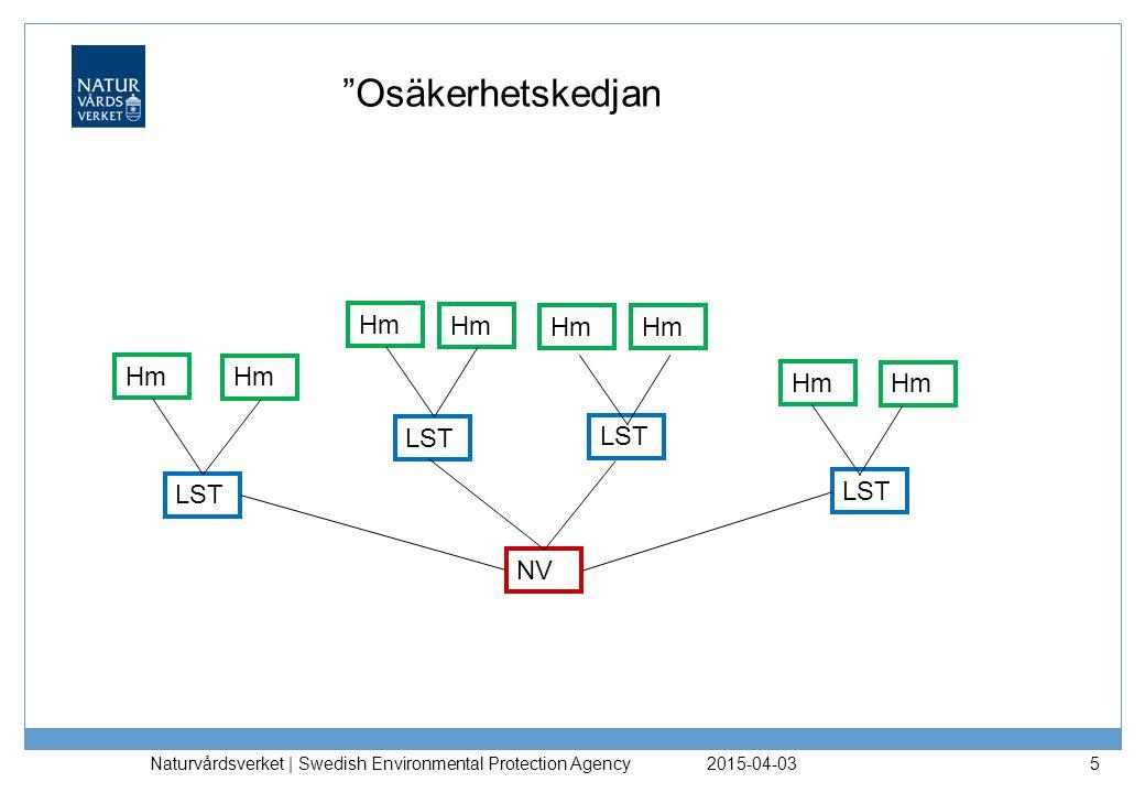 2015-04-03 Naturvårdsverket | Swedish Environmental Protection Agency 6 Risker i olika skeenden… Ekonomi och tid −Fördyringar −Nya fördelningsplaner..större förändringar från ursprungligt beslut −Omfördelningar pga.