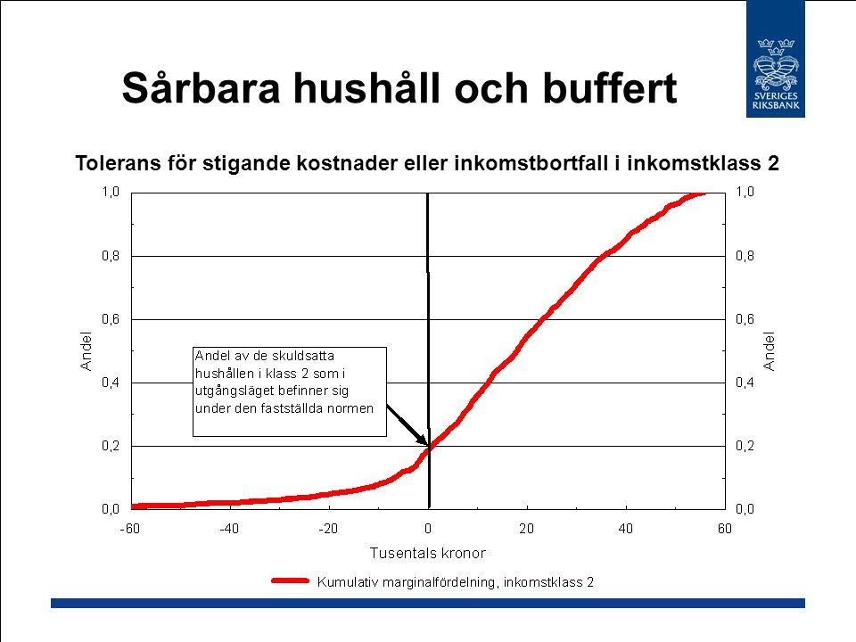 Tolerans för stigande kostnader eller inkomstbortfall i inkomstklass 2