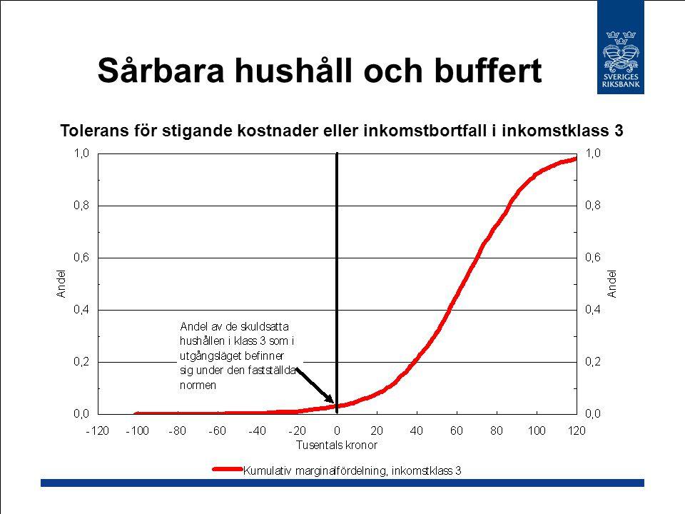 Sårbara hushåll och buffert Tolerans för stigande kostnader eller inkomstbortfall i inkomstklass 3