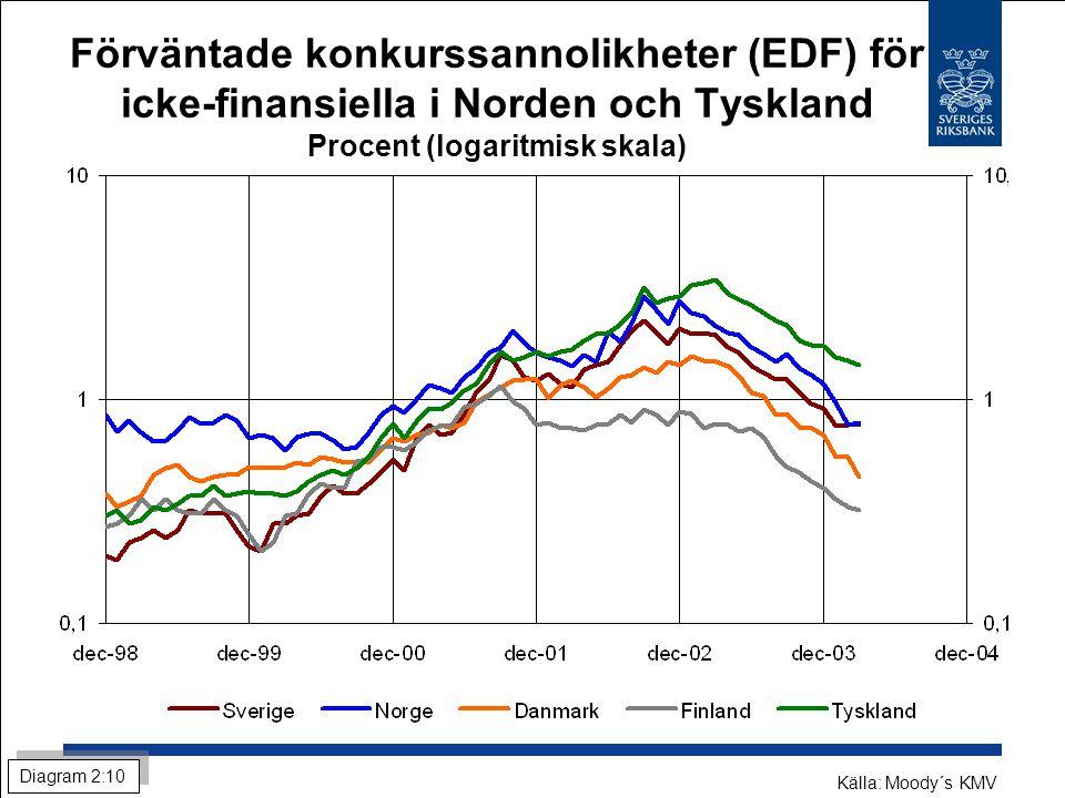 Förväntade konkurssannolikheter (EDF) för icke-finansiella i Norden och Tyskland Procent (logaritmisk skala) Källa: Moody´s KMV Diagram 2:10