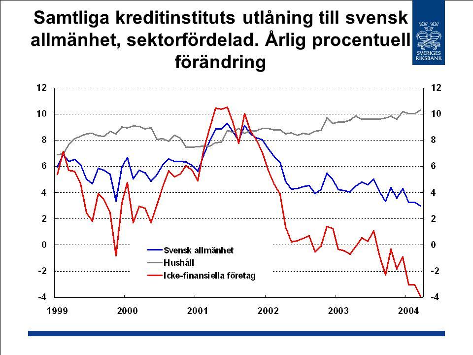 Samtliga kreditinstituts utlåning till svensk allmänhet, sektorfördelad.