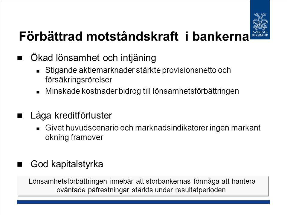 Förbättrad motståndskraft i bankerna Ökad lönsamhet och intjäning Stigande aktiemarknader stärkte provisionsnetto och försäkringsrörelser Minskade kostnader bidrog till lönsamhetsförbättringen Låga kreditförluster Givet huvudscenario och marknadsindikatorer ingen markant ökning framöver God kapitalstyrka Lönsamhetsförbättringen innebär att storbankernas förmåga att hantera oväntade påfrestningar stärkts under resultatperioden.